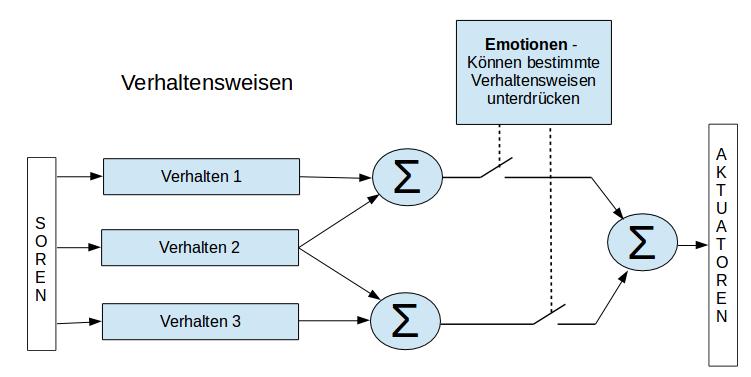 Beispiel für eine Verhaltens orientierte Architektur (Frei übertragen in Anlehnung an