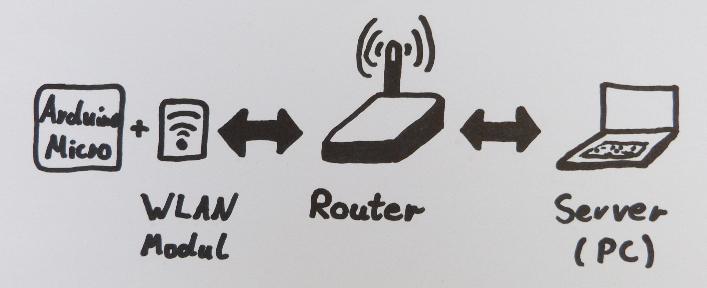 Verbindung zwischen Arduino Micro zu einem Server