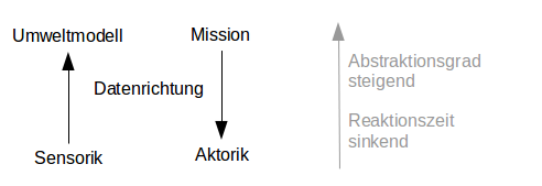 Prinzipielle Struktur von NASREM / NASREM stark vereinfacht.