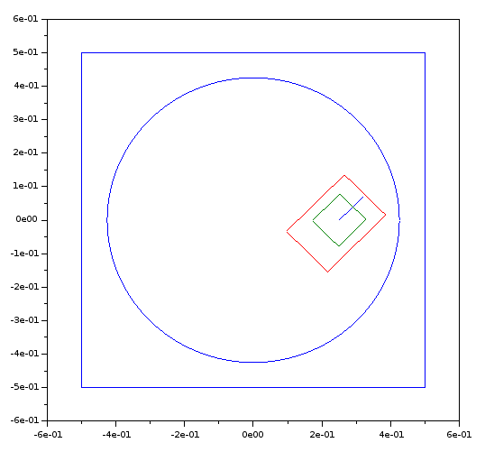 Visualisierung des Fahrzeugs über die plot-Funktion von Scilab.