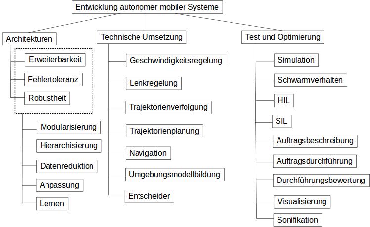 Thematische Ordnung der Vorlesung.