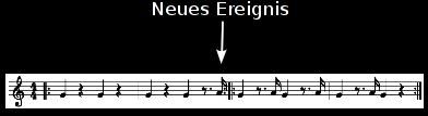 Komposition von Minimalmusic als zweite Kompositionsart in KIBA. Hinzufügen eines Tonereignisses in einer ständig wiederholten Phrase.