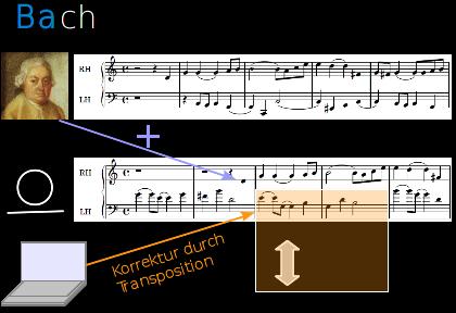 Komponieren mit Hilfe von Carl Philipp Emanuel Bach.