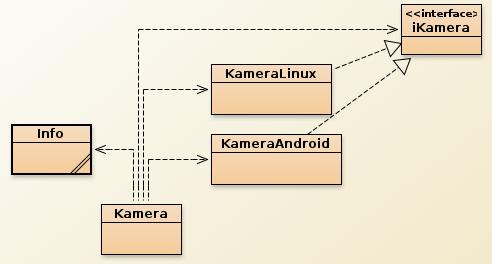 Klassen-Struktur (Klassen-UML-Diagramm) aus BlueJ.