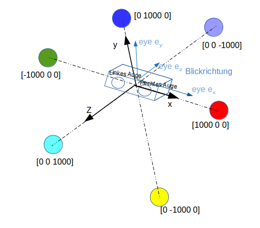 Orientierung des VR-Koordinatensystems.