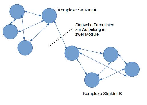 Modularisierung komplexer Strukturen durch Aufteilung an schwach verknüpften Stellen.