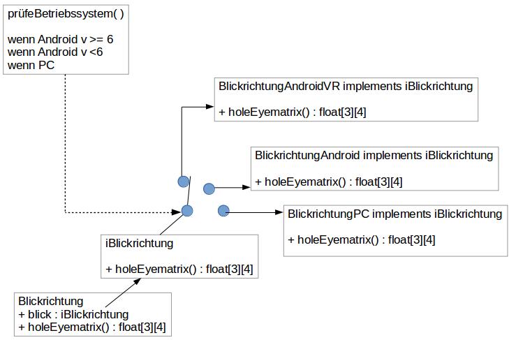 Darstellung des Konzepts für die automatische Instanzierung und Verwendung der richtigen Klasse je nach Betriebssystem.