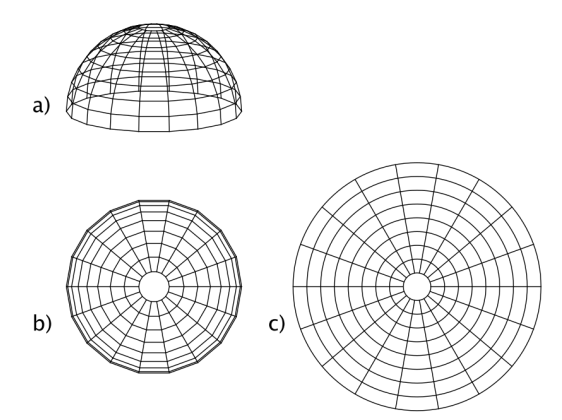 Blicksphäre a), Projektion b), Hörebene c),  (vergl. Text).