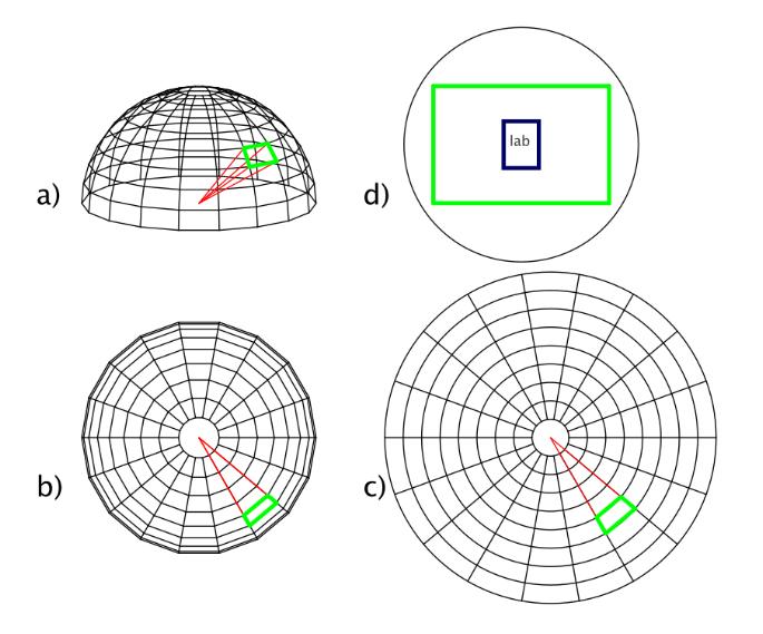 d): Hörbarer Ausschnitt für das Publikum im Wellenfeldsynthese-Labor. Das Labor ist hier gegenüber dem Hörbereich mit einem Radius von 400m nicht maßstabsgetreu dargestellt.