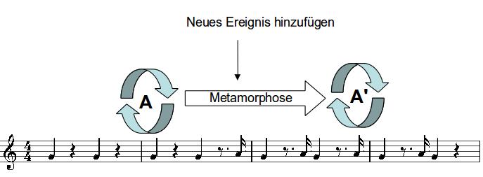 Veranschaulichtung der Kompositionsmethode von